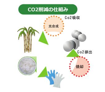 CO2削減のしくみ